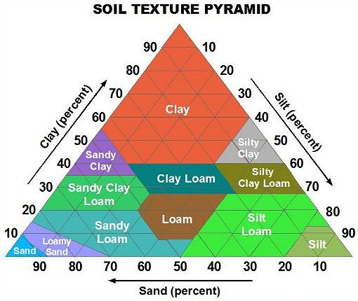 Fertility chart print new calendar template site for Soil content