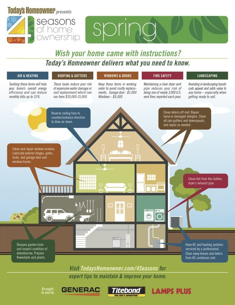 4 Seasons Of Home Ownership Today S Homeowner
