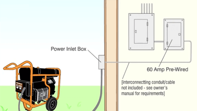 how to set up a generator to provide power for your home | today's homeowner