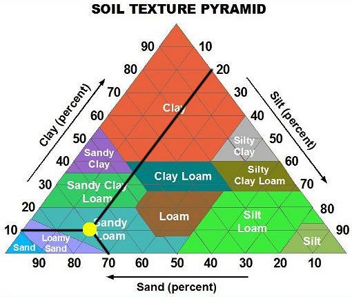 Soil texture test results for farm soil on Soil Texture Pyramid